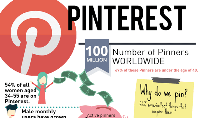 PINPOINTING THE VALUE OF PINTEREST FOR BRANDS