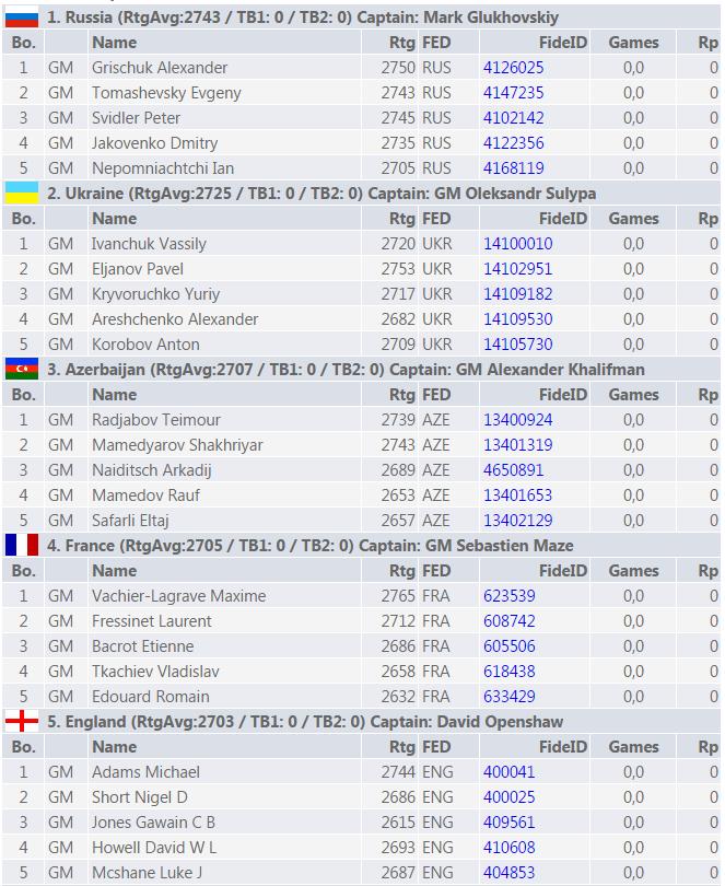 Les 5 équipes des plus fortes sur le papier dans la compétition mixte du championnat d'Europe d'échecs 2015