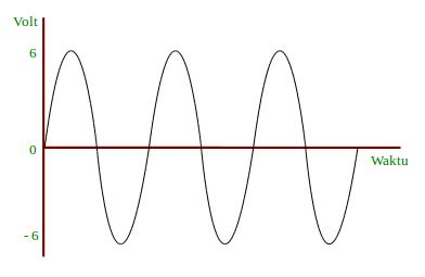 bentuk-gelombang-ac