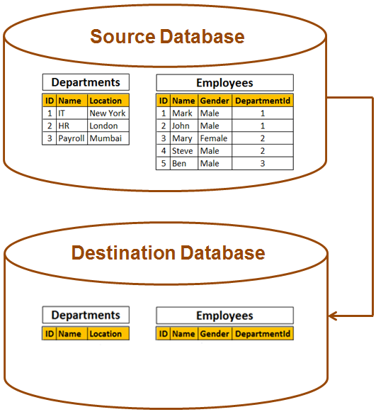 moving data from one table to another in sql