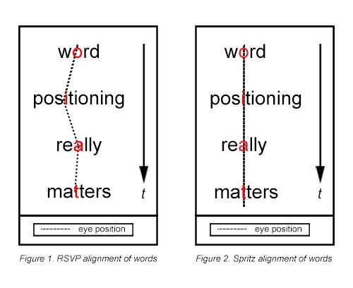 Spritz - Word Positioning
