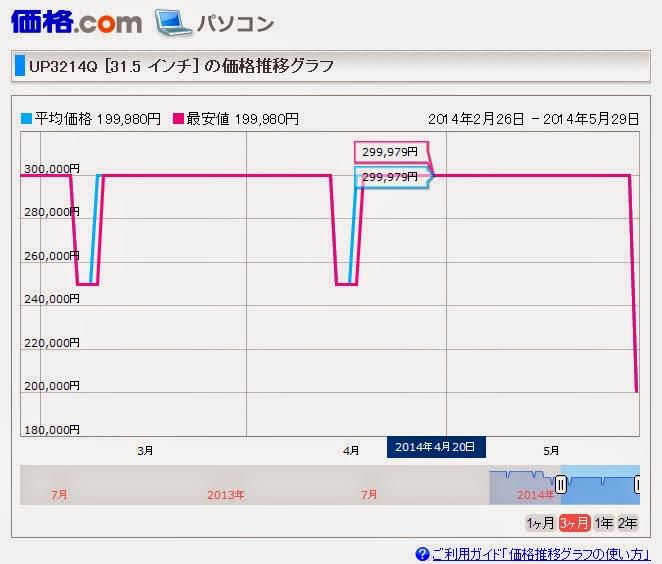 価格comの価格推移グラフ