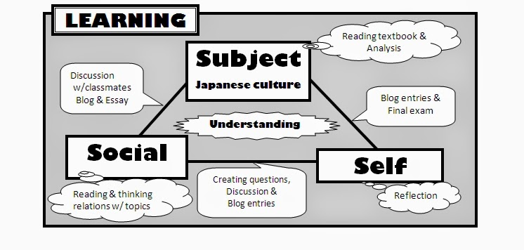 essay about japanese Keywords: japanese culture essay, japan culture essay the japanese culture is one that is rich within an historical and traditional context many of the traditional.