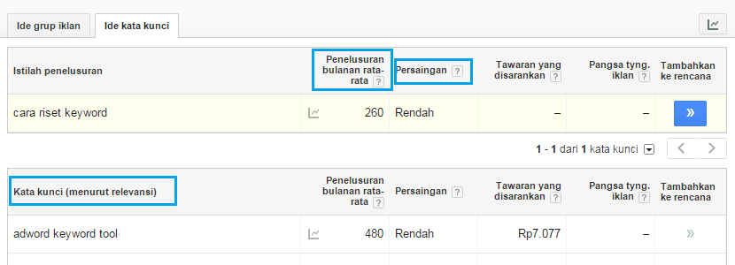 Hasil keyword di google adwords