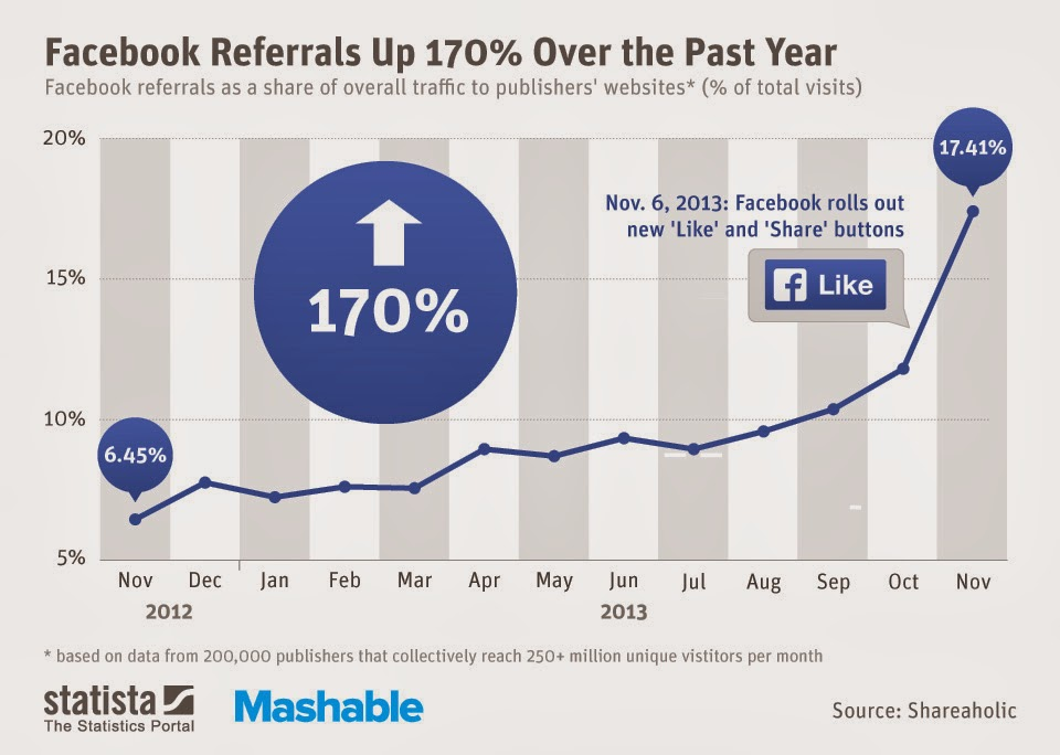 Social web vs ecommerce referral