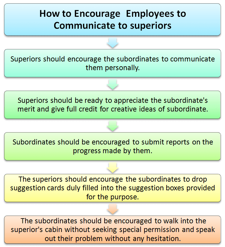 How to encourage  employees to communicate to superiors