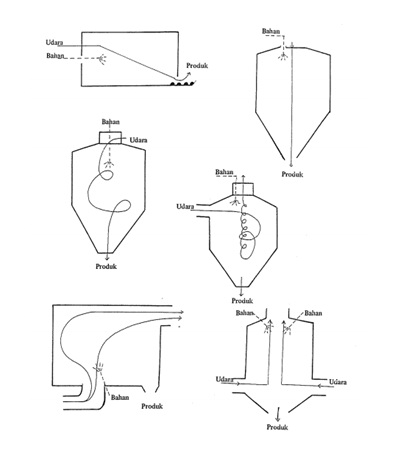 Pengering part i food techno seperti proses pengeringan lainnya prinsip pengeringan semprot cukup sederhana cairan disemprotkan ke dalam aliran gas panas ccuart Gallery