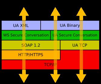 Fig 2 - Protocolos y seguridad en OPC UA