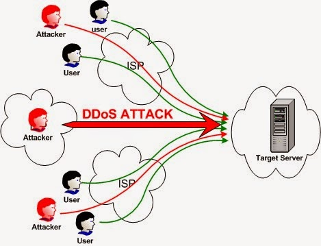 DOS (Denial of Service) Attack