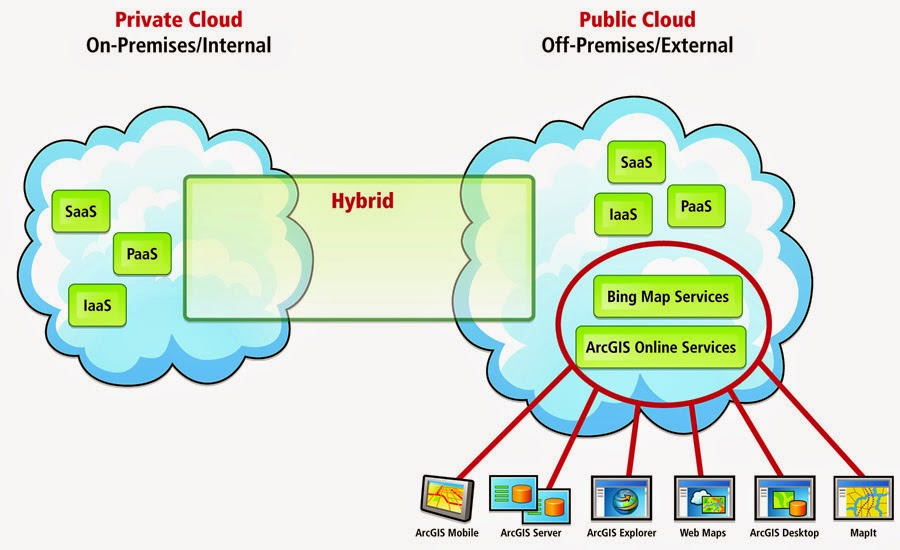 نموذج السحابة  الخاصة Private Cloud Model