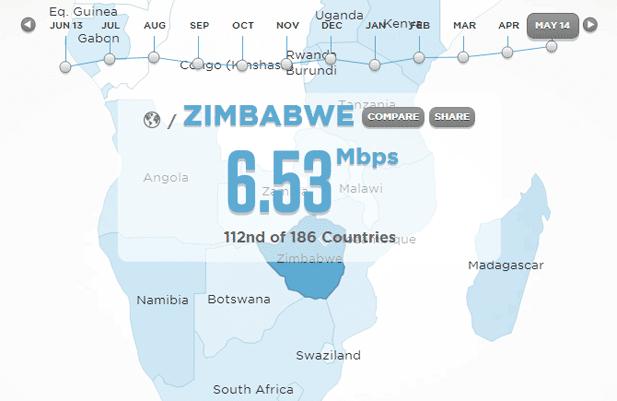Ghana, Zambia, Keyna,Namibia and Zimbabwe Broadband index