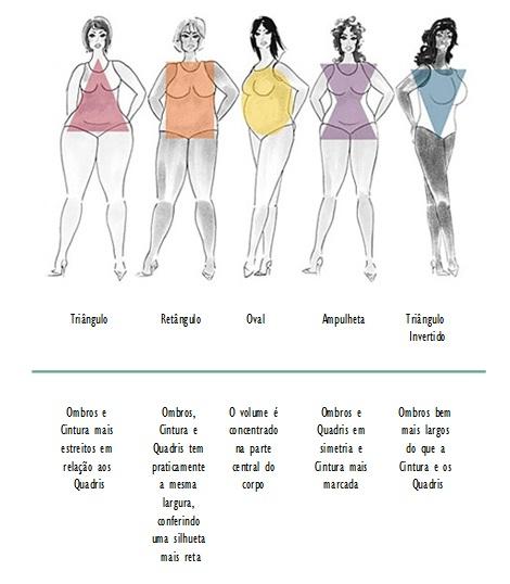 Tipos de corpo