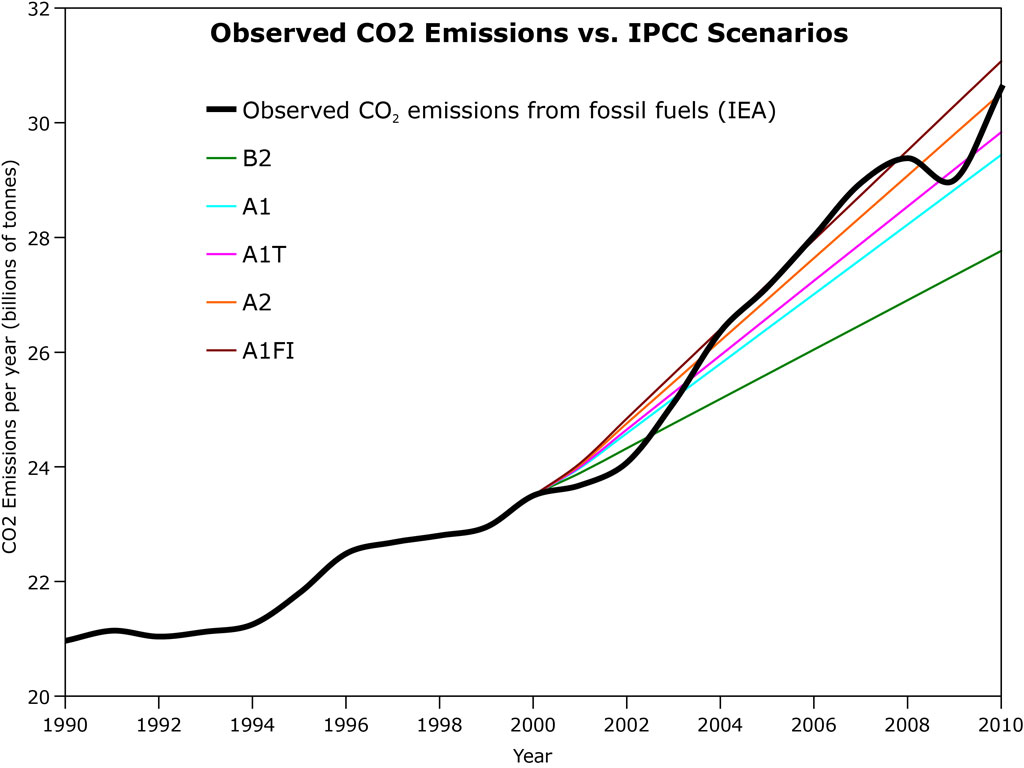 an analysis of the effect of increased greenhouse gasses on mexico Climate change and global warming introduction — global  change analysis) showed an increase  gases and the greenhouse effect has.