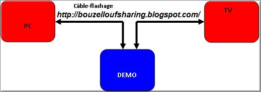 Bouzellouf SERVEURS RSHARE-OBOX- FREE CARD SHARING