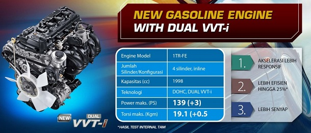 Dual VVTI Toyota All New Kijang Innova 2016