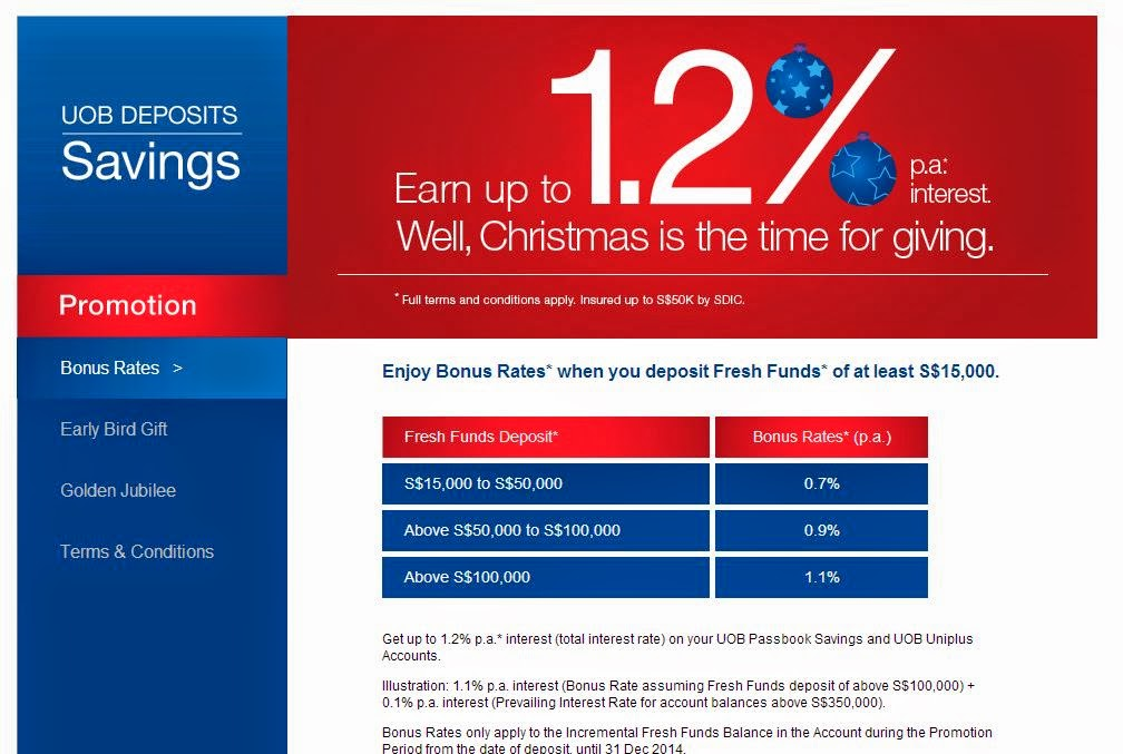 Interest Rates Promotion for UOB