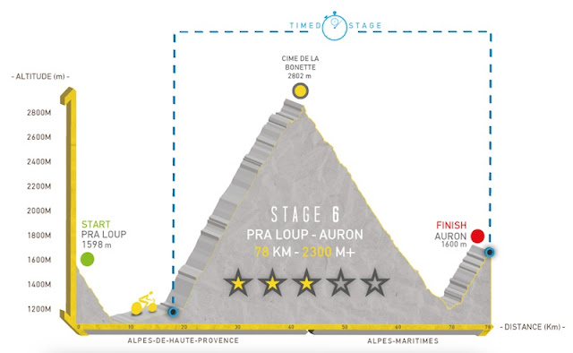 profil de l'étape 6 de la haute route
