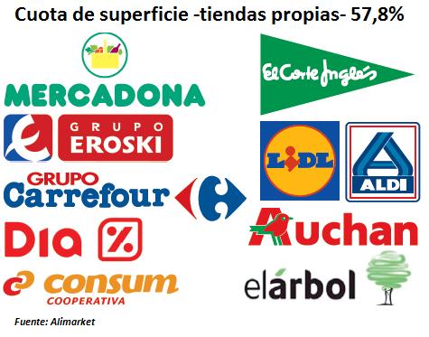 aldi, auchan, carrefour, nivel de concentración gran consumo, consum, DIA, El corte inglés, eroski, Grupo El Árbol, lidl, Mercadona