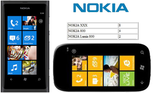 Nokia Windows Phone Lumia 800