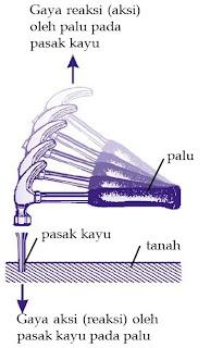 Interaksi antara palu dan pasak yang menyebabkan timbulnya gaya aksi-reaksi.