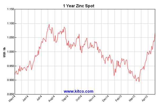 Zinc: The souffle always rises twice