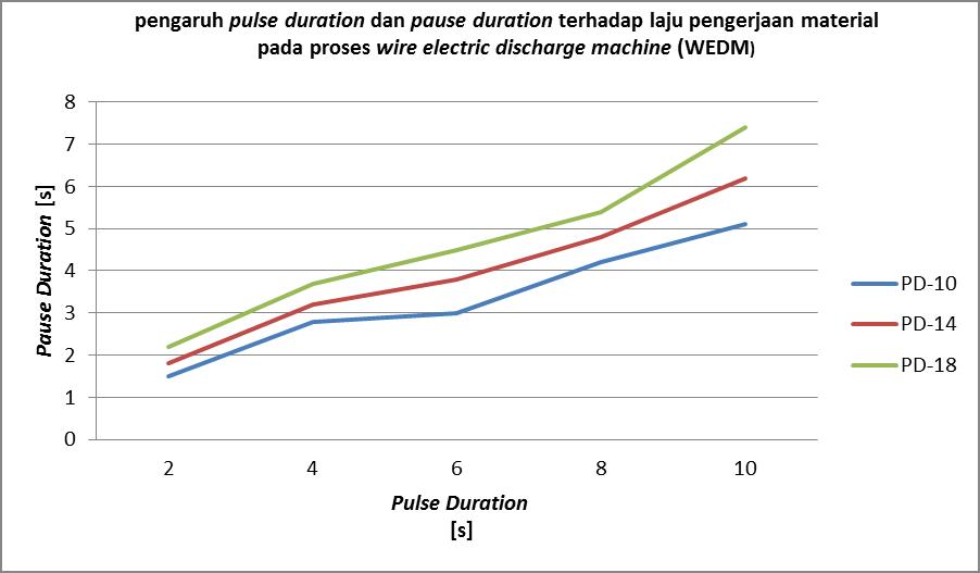 Perkembangan teknik sipil di indonesia soal soal statistika grafik pengaruh pulse duration dan pause duration terhadap laju pengerjaan material pada proses wire electric discharge machine wedm ccuart Image collections