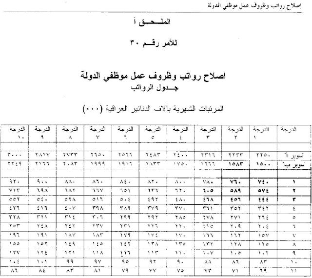 جدول الرواتب وفق الامر رقم 30 لسنة 2003