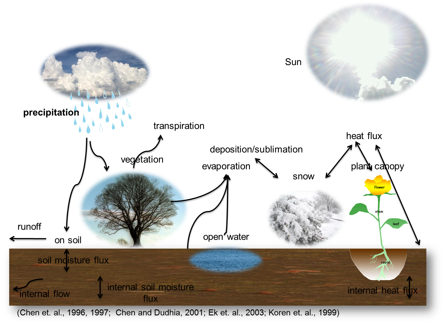 hydrological cycle Many processes work together to keep earth's water moving in a cycle there are five processes at work in the hydrologic cycle: condensation, precipitation, infiltration, runoff, and evapotranspiration.