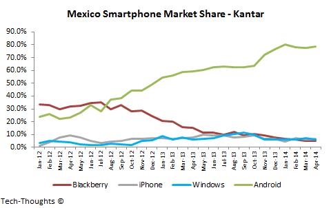 Mexico Smartphone Market Share