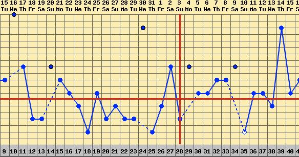 Blödning mens eller gravid