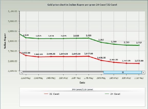 Gold Rate in Mumbai Per Gram - May 2014