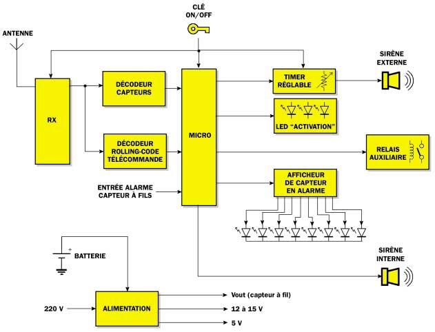 Une Centrale D 39 Alarme 2 Zones Rolling Code 1 Re Partie