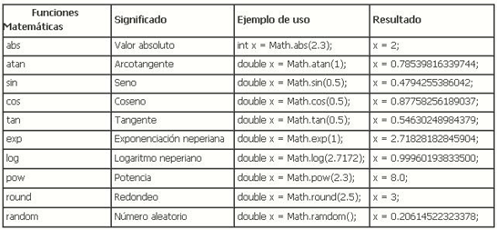 how to use math in java