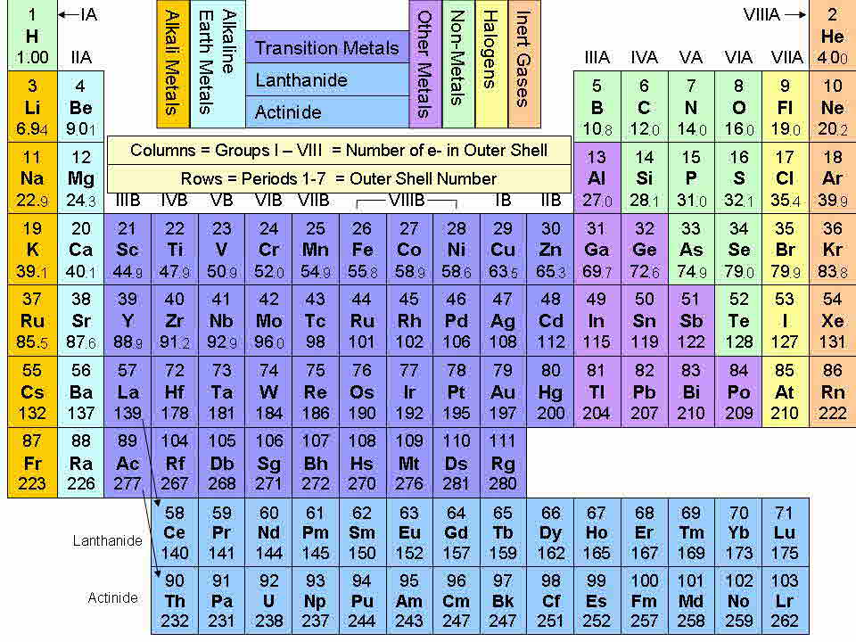 Perioic table with elements samacharam for 10 elements of the periodic table