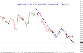 Harmonic Pattern GBPUSD