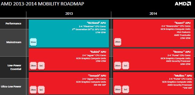 как менялись процессоры 2013-2014