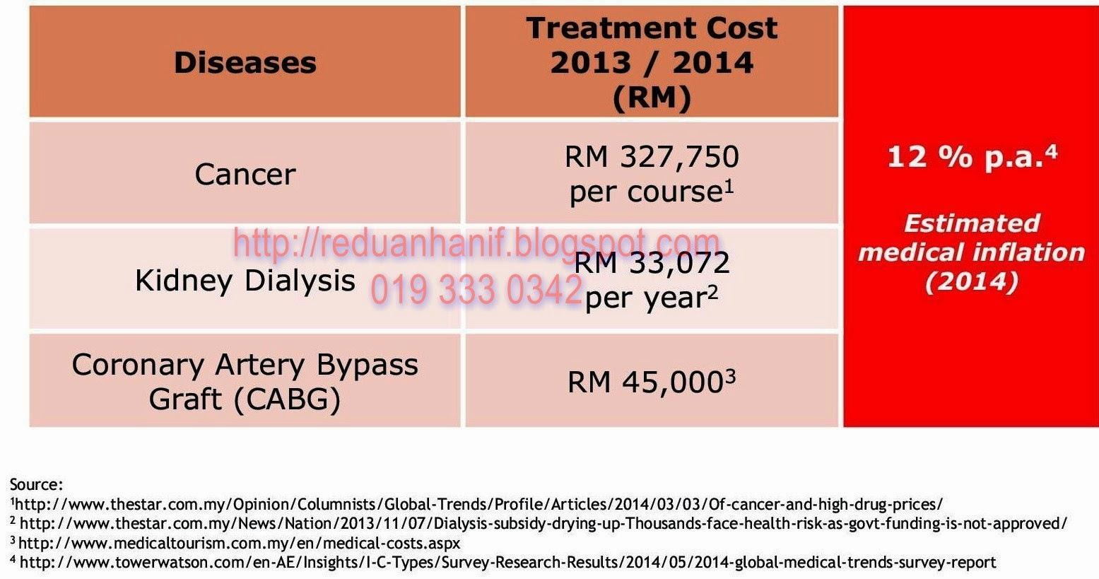 Kos Perubatan di Malaysia Medical Cost in Malaysia