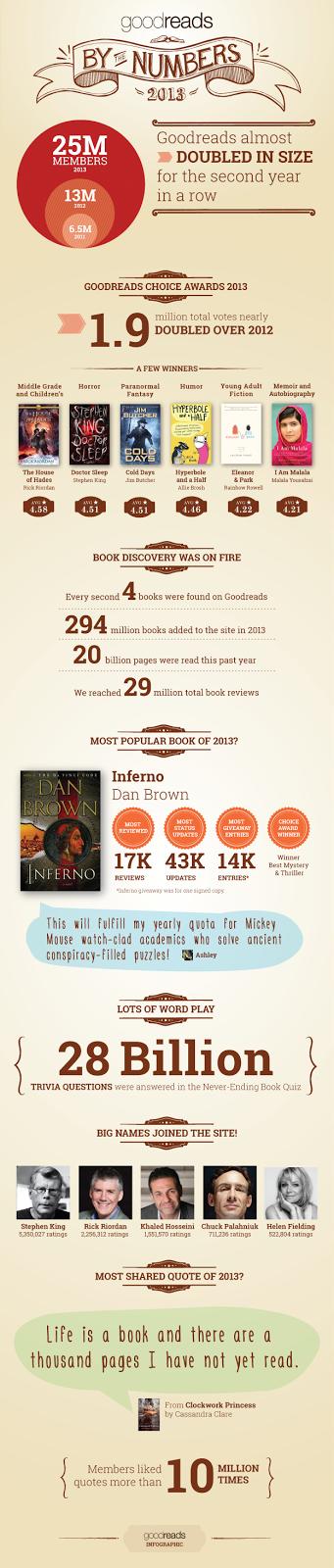 http://leerenpantalla.com/goodreads-en-2013-y-el-crecimiento-de-la-lectura-social/?utm_source=rss&utm_medium=rss&utm_campaign=goodreads-en-2013-y-el-crecimiento-de-la-lectura-social