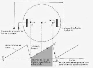 El barrido horizontal del osciloscopio CRT