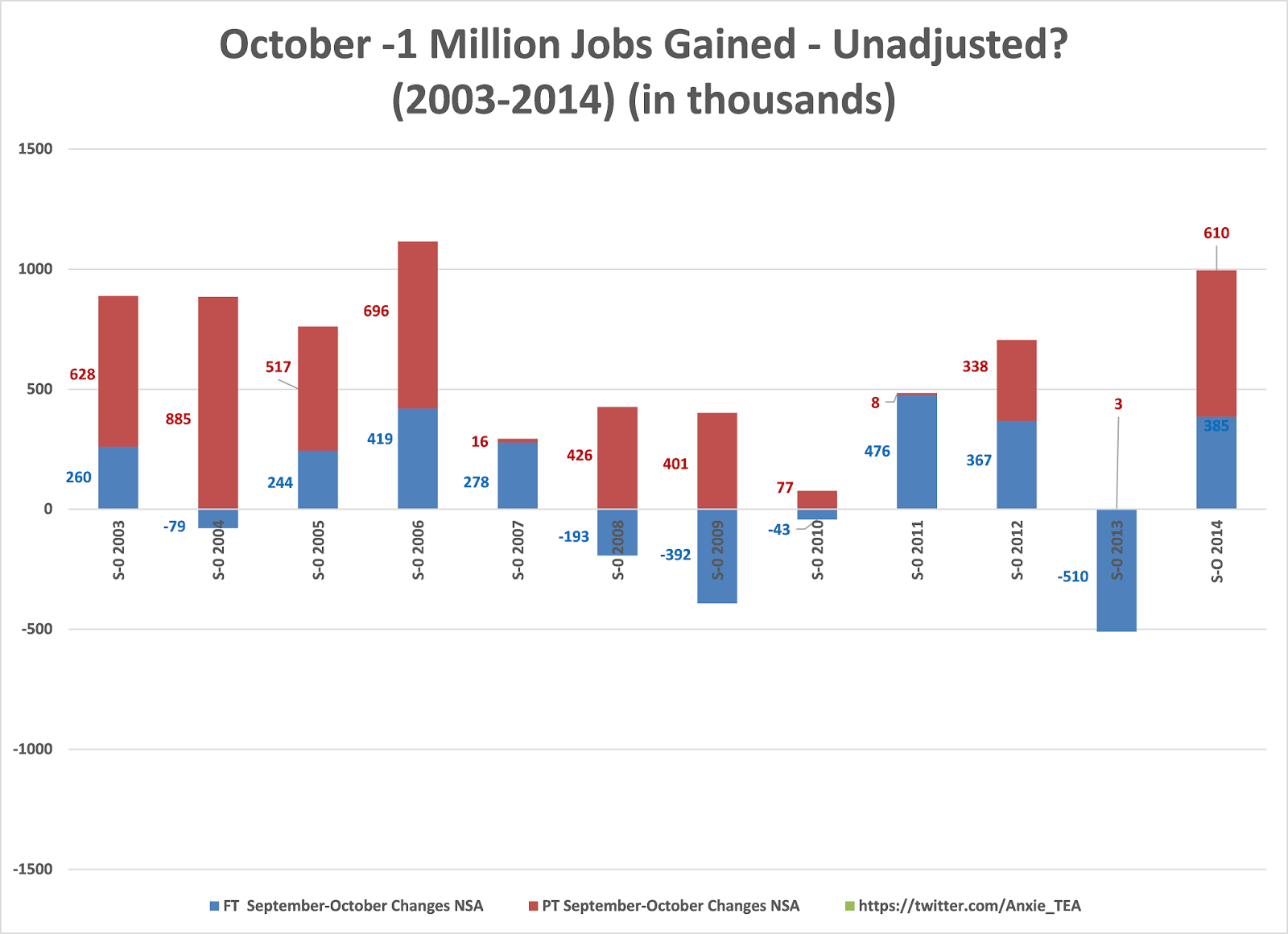 unbelieveable employment situation report part unadjusted seasonally adjusted number astound also the number of jobs created seasonally adjusted are the best that they have been since 2003