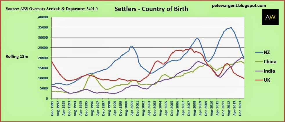 settlers-country of birth