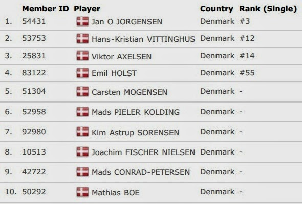 Daftar Skuad Tim Inti Denmark Thomas Cup 2014
