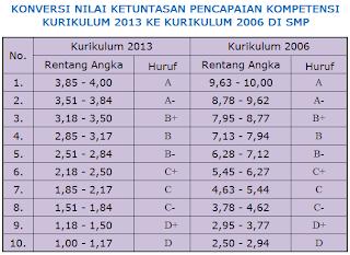 Konversi Nilai Kurikulum 2013 ke Kurikulum 2006 di SMP