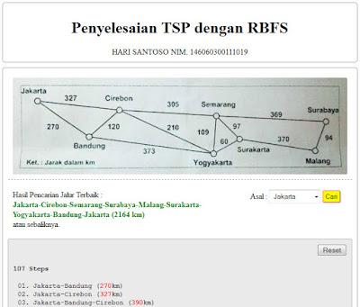 Gambar 7. Hasil eksekusi program tsp