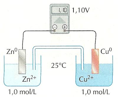 esquema convencional de bateria com eletrodos de cobre e zinco