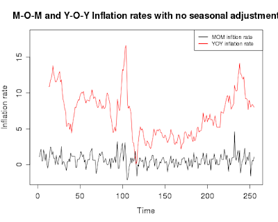 M-O-M vs Y-O-Y inflation rates in India