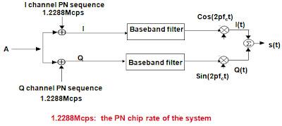 How Modulation-QPSK in CDMA ?