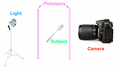 Photoelasticity Tutorial