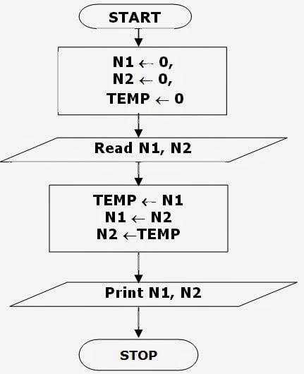 Algorithms  U0026 Flowcharts  Flowchart To Swap Two Numbers Using Temporary Variable