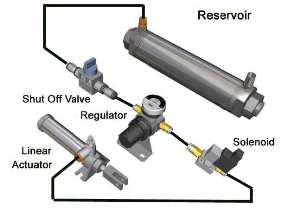 the advantages and disadvantages of pneumatic interclass